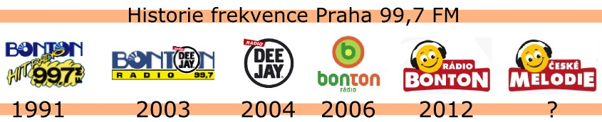 Historie frekvence Praha 99,7 FM